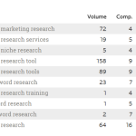 Keyword Marketing Research Services Help Identify Opportunities