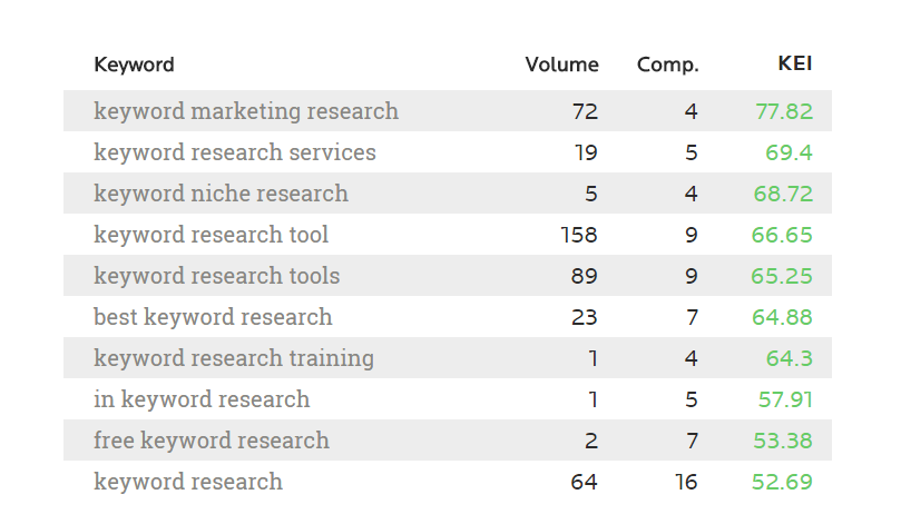 Keyword Marketing Research Services